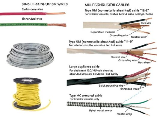 Image result for electrical wire color and their standards