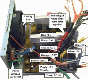 PC Power Supply Voltage Data and Connector Types  Free