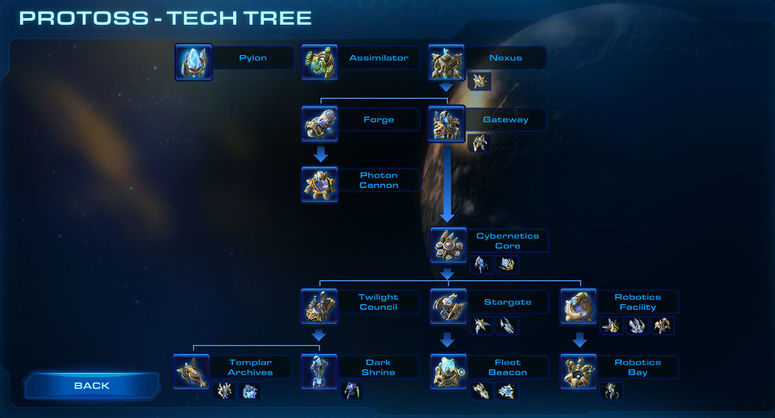 Protoss Tech Tree Liquipedia The StarCraft II Encyclopedia