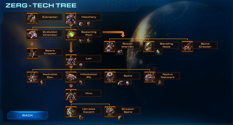 Zerg Units Wings Of Liberty Liquipedia The StarCraft