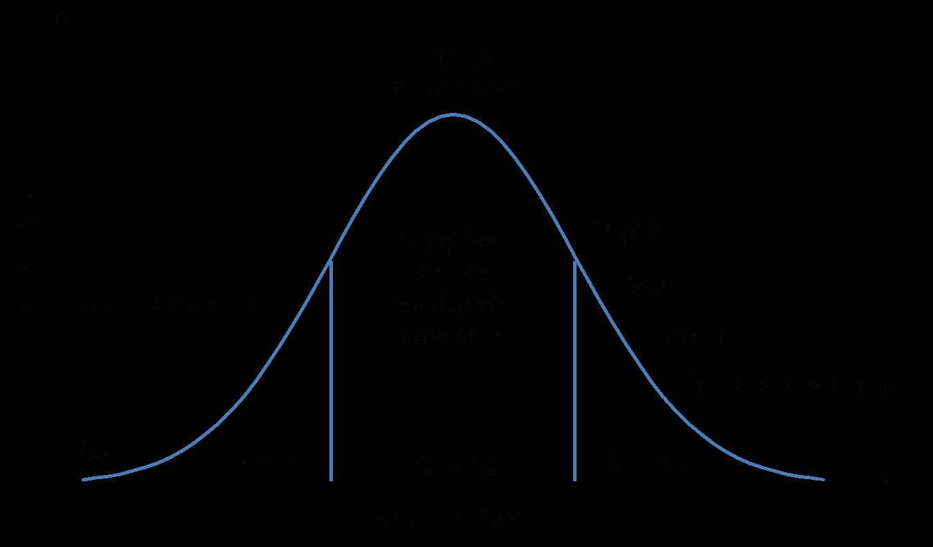 Fichier Level Of Stress En