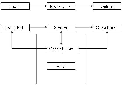 basic structure and block diagram of a computer system it code club rh itcodeclub byethost15 com block diagram of computer motherboard block diagram of computer pdf