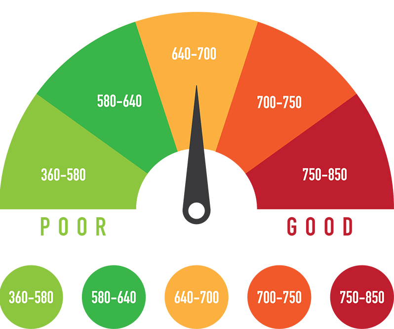 steps to improve credit