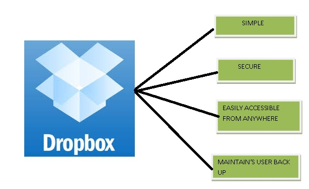 advantages-of-dropbox