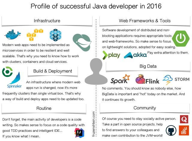"""In Demand"" Java Developer"