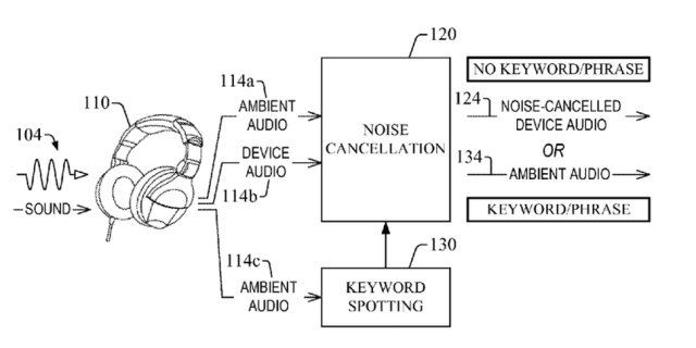 Amazon's next noise-canceling headphone internal graph