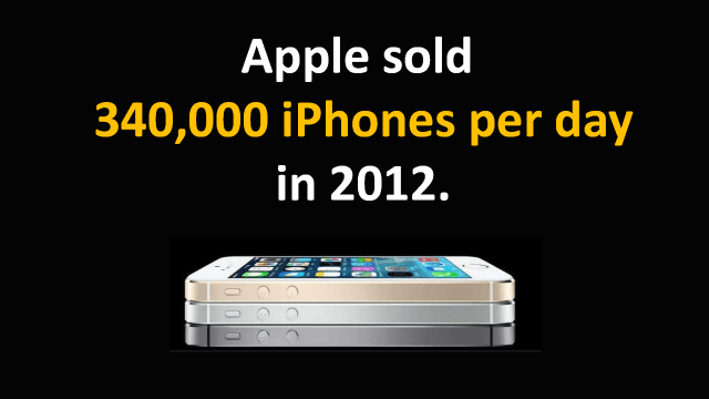 Apple Sales in 2012