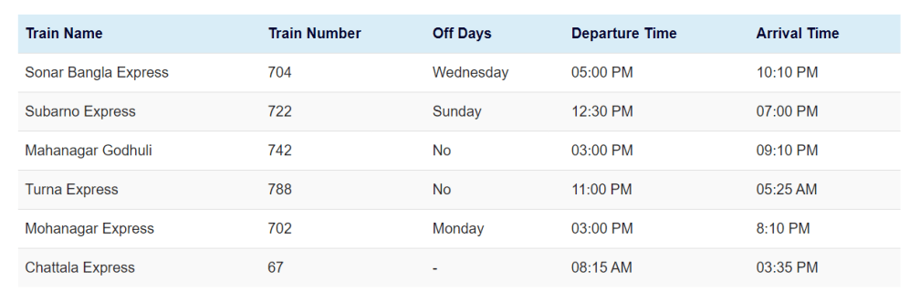Dhaka to Chittagong and Chittagong to Dhaka Train Ticket Price