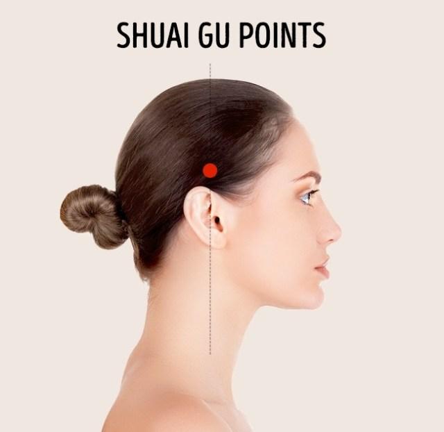 5. Shuai Gu Points