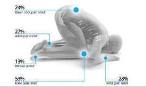 Health Benefits of Namaz