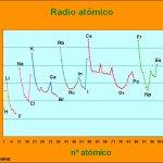 El Radio Atómico