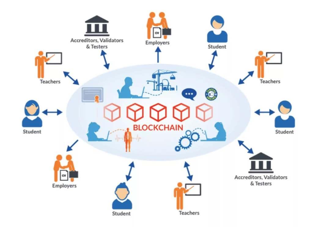 Công nghệ blockchain là gì? -8