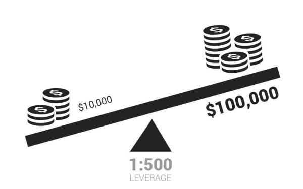 Đòn bẩy là gì và cách lợi dụng đòn bẩy để kiếm tiền mới nhất 2021