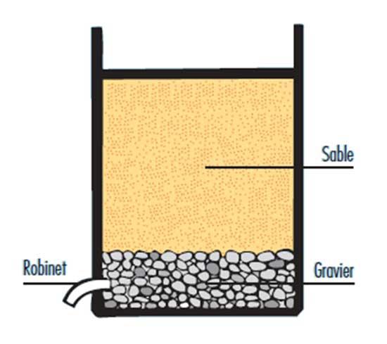 l eau par filtration lente sur sable