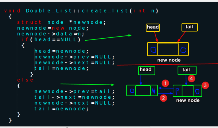 insert nodes at end of a doubly linked lists c/++