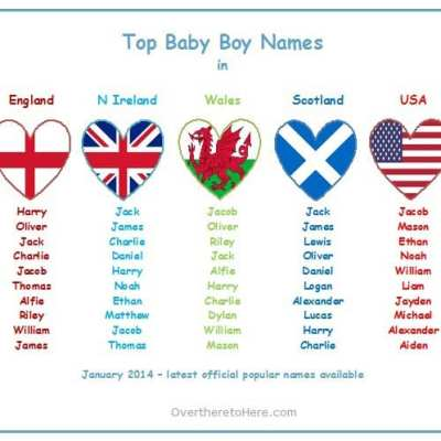 Top baby boys names for England, N Ireland, Wales, Scotland and USA (Update: January 2014)