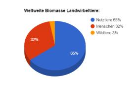 Biomasse Wildtiere