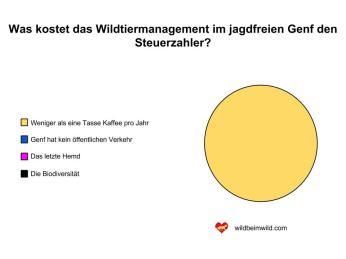 Kosten Wildtiermanagement Kanton Genf