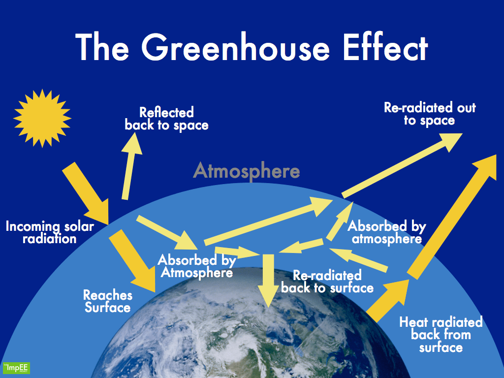 What To Do At Home To Reduce Greenhouse Gas Emissions