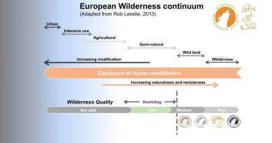 continuum.jpg - © European Wilderness Society CC BY-NC-ND 4.0