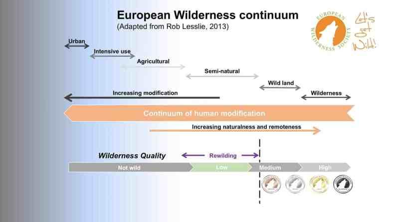 continuum.jpg - © European Wilderness Society CC BY-NC-ND 4.0