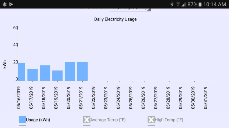 Shannon's electricity usage