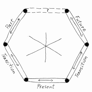 Graphic representation of Hexagonal Time model