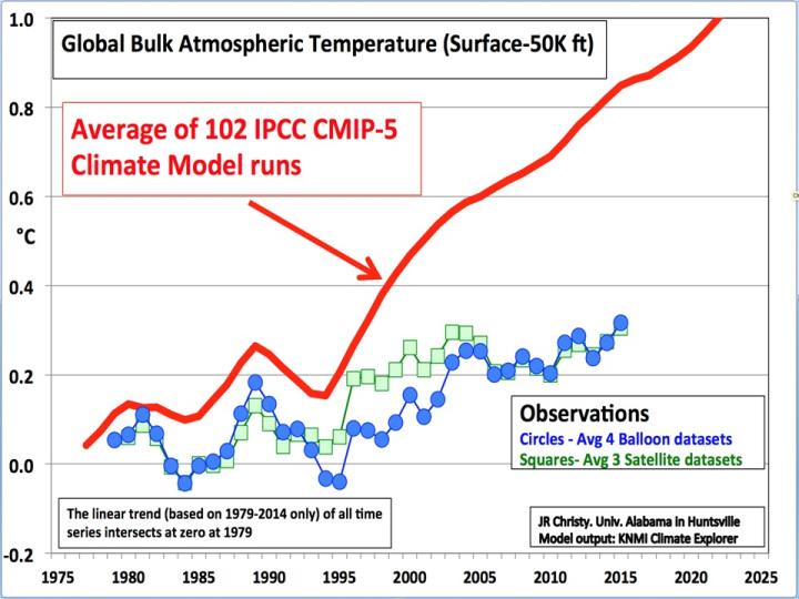 Climate change solar output ice ages the planet vulcan and old via httpsjudithcurry20151217climate models versus climate reality ccuart Image collections