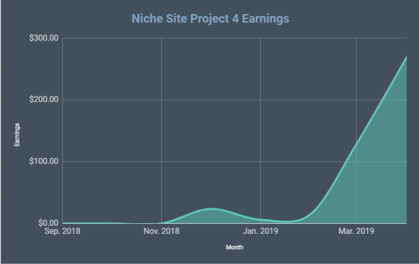 How Much Does it Cost to Start a Blog or Niche Website? The Total Investment Spent on Niche Site Project 4