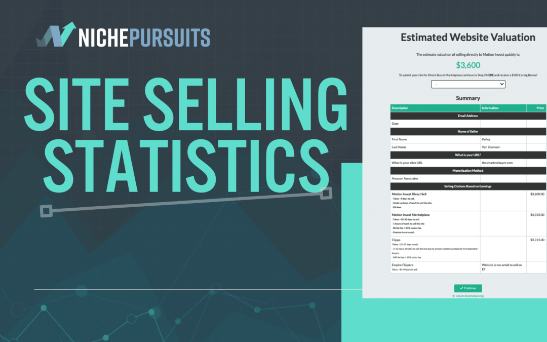 How Long Does it Take to Sell a Site? A Few Motion Invest Statistics…