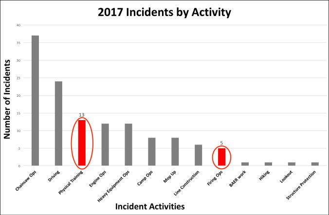 2017_IncidentsActivityPTvsFire