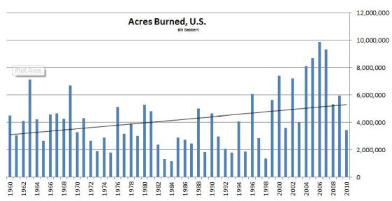 Acres burned wildfire US