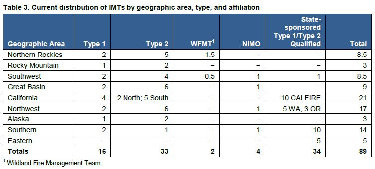 Incident Management Team Geographic Distribution