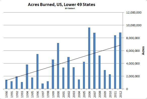 Wildfire Acres burned, Lower 49, 1990-2012