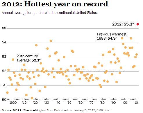 Average temperatures, United States
