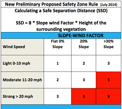 Safety Zone Calculation