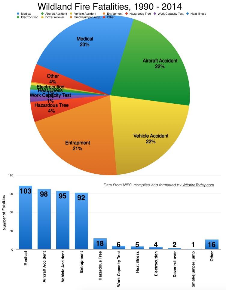 Wildland firefighter fatalities 1990-2014