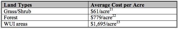 Fire Suppression costs per acre