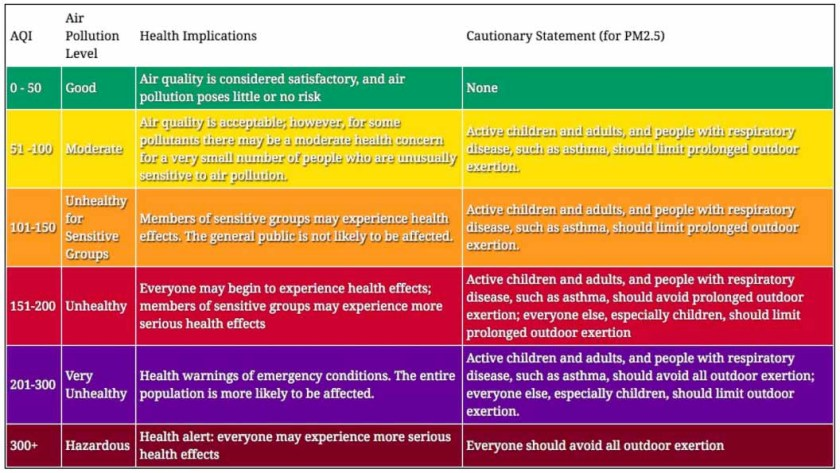 Description of Air Quality Index (AQI) categories