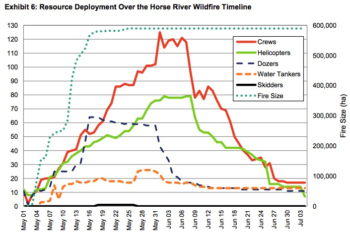 Horse River Fire resources assigned