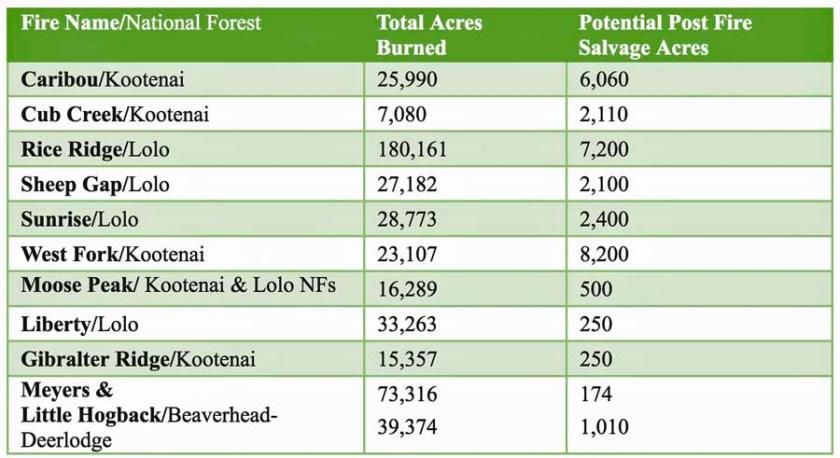salvage logging montana list