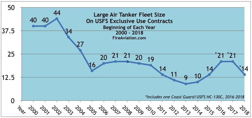 air tankers number each year wildfire