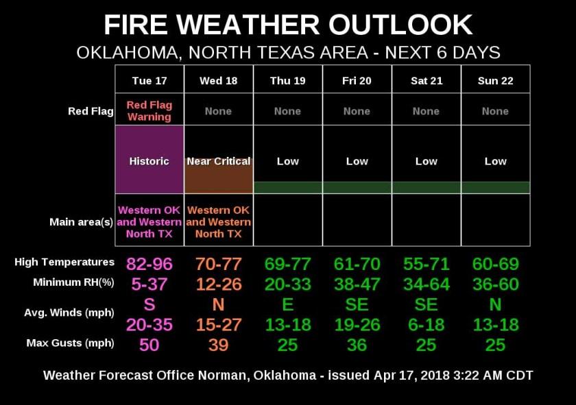 Fire weather april 17, 2018 dangerous
