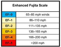 tornado Fujita scale