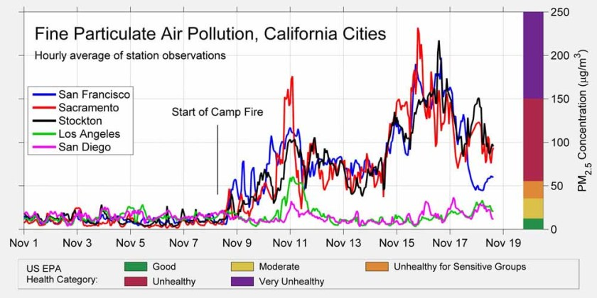 smoke pollution particulates record California cities