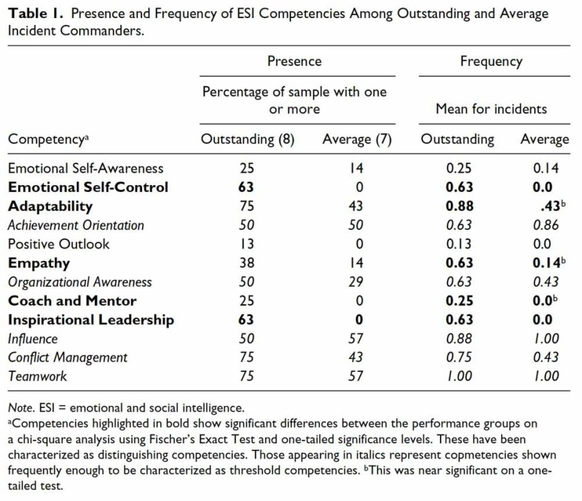Presence and Frequency of ESI Competencies incident commanders