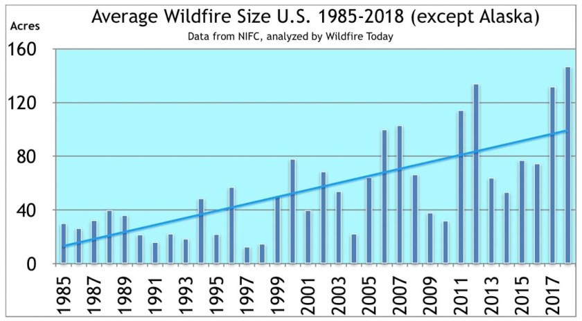 Average Wildland Fire Size, United States, 1985-2018