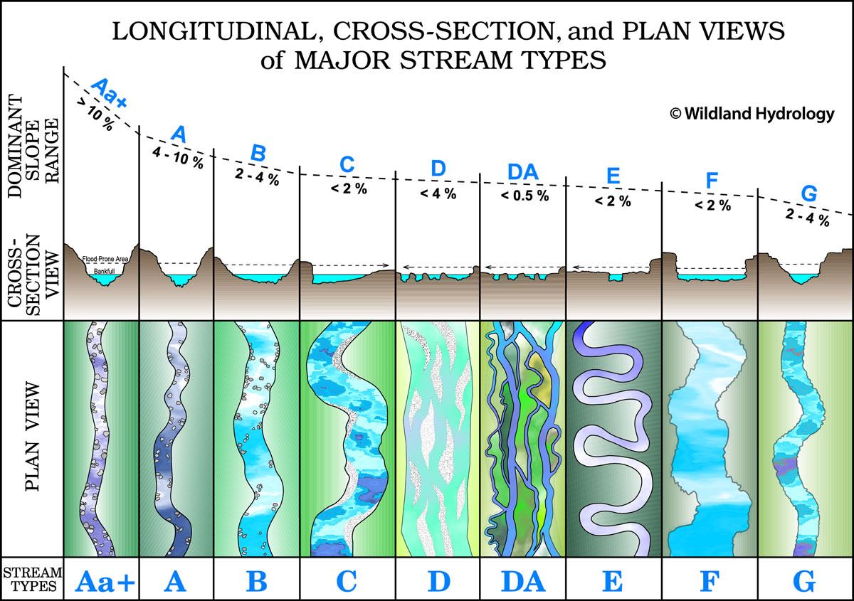 Wildland Hydrology Consultants