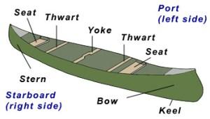 1000 images about Kayak and Canoeing on Pinterest | Kayaks, Kayaking and Sea kayak