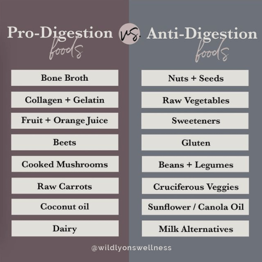 Pro-Digestion Foods vs. Anti-Digestion Foods